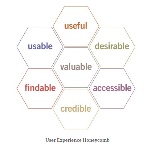 User Experience Honeycomb.png