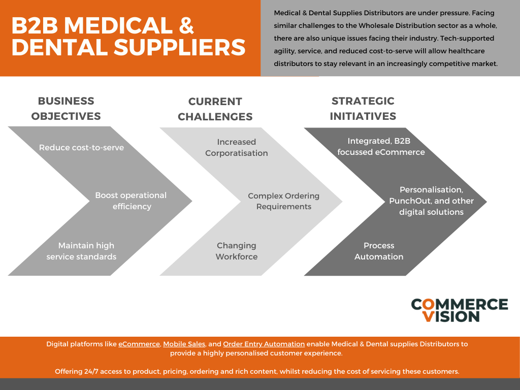 Objectives, Challenges, and Solutions for Medical Dental suppliers (infographic)
