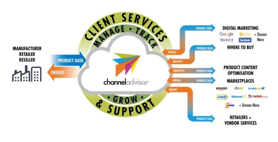 ChannelAdvisor