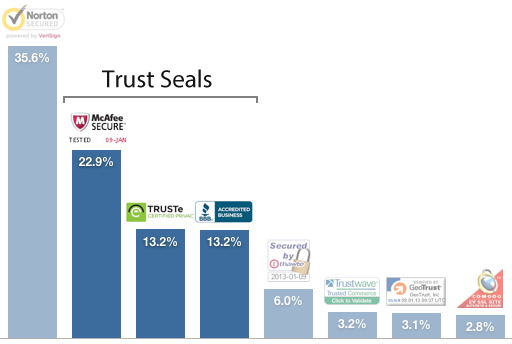 trust seals by user confidence graph