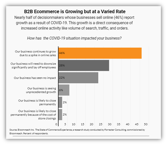 Graph showing effects of COVID-19 on B2B eCommerce